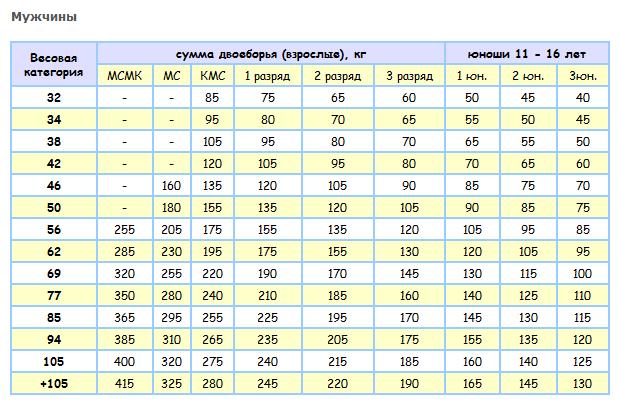 таблица нормативов по лёгкой атлетике для школьников